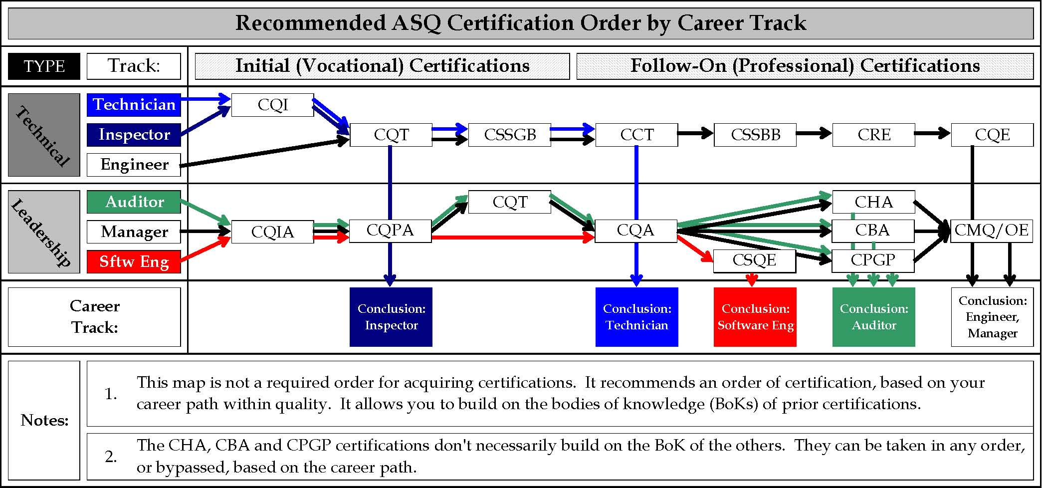 Certified Six Sigma Green Belt Ideal Order For Certifications